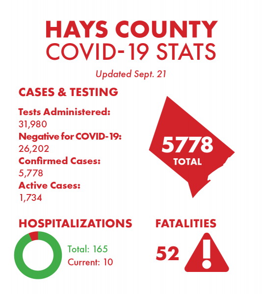 Jackson County reports fifth death attributed to COVID-19