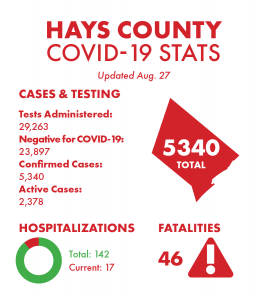 One Death and 35 New COVID-19 Cases