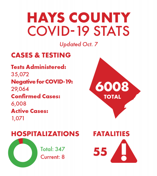 Less Than 1000 New COVID-19 Cases Reported in the State