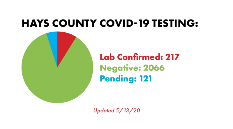 There Are Now 38 COVID-19 Cases In Escambia County, Alabama