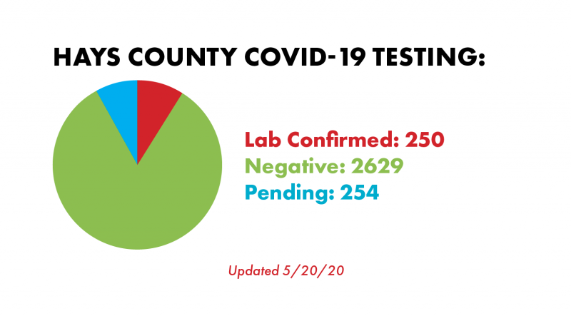 New COVID Cases Confirmed In McLean County