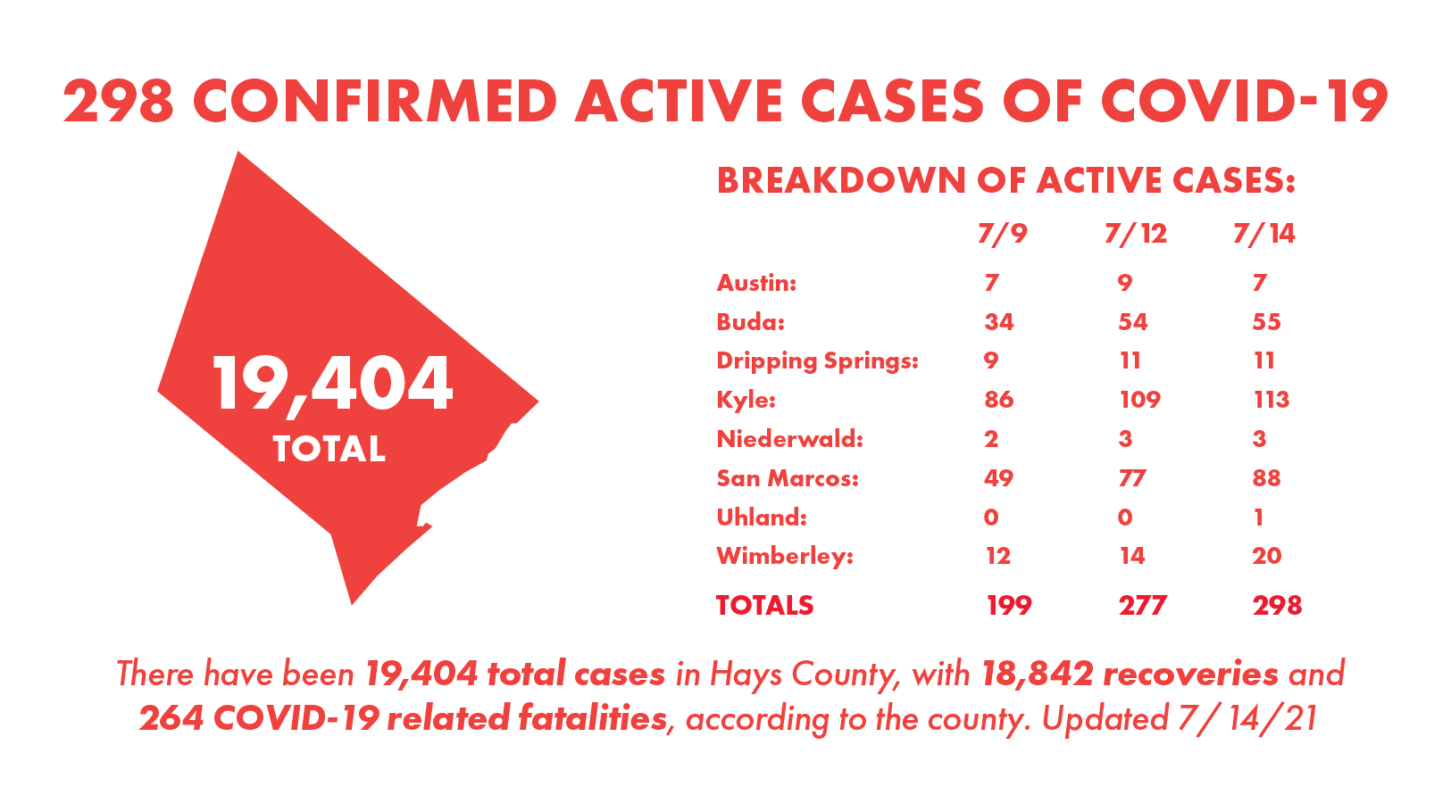 Hays County tallies 56 new COVID-19 cases, 35 recoveries Wednesday