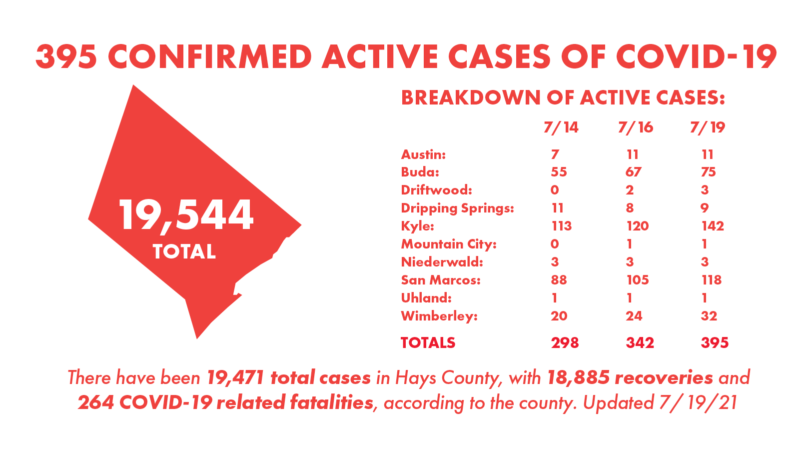 Hays County records 73 new COVID-19 cases, 20 recoveries Monday