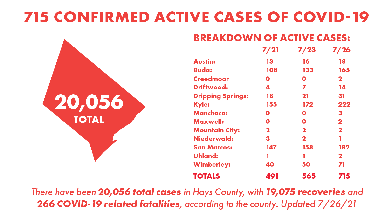 Hays County records 260 new COVID-19 cases, 110 recoveries Monday