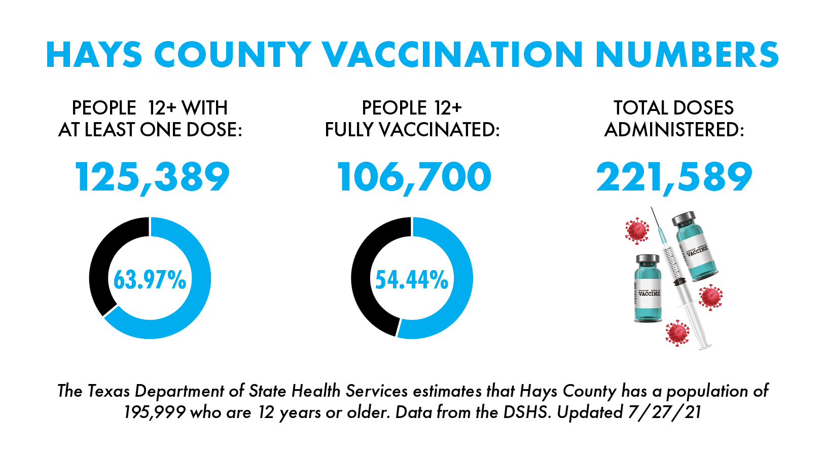 Over 39,000 San Marcos residents have received COVID-19 vaccine