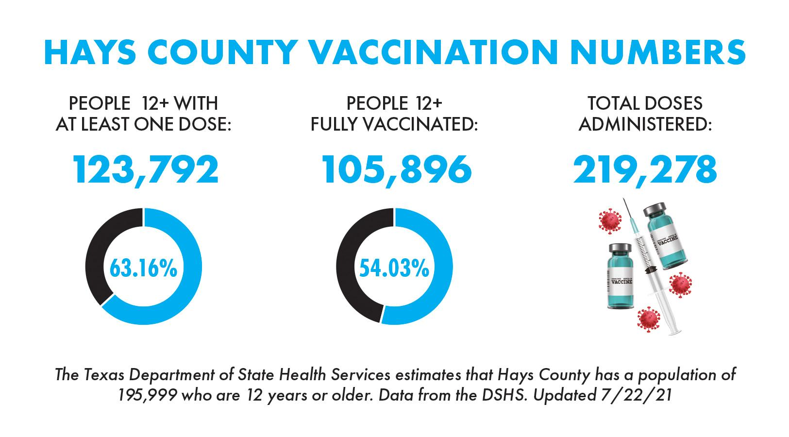 Nearly 106,000 Hays County residents fully vaccinated against COVID-19