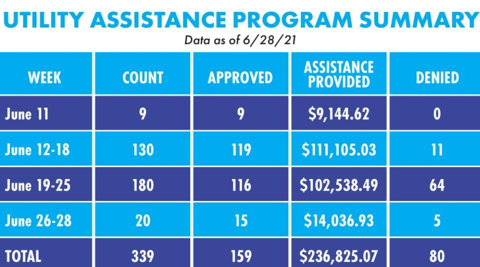 San Marcos City Council aims to improve outreach for Utility Assistance Program