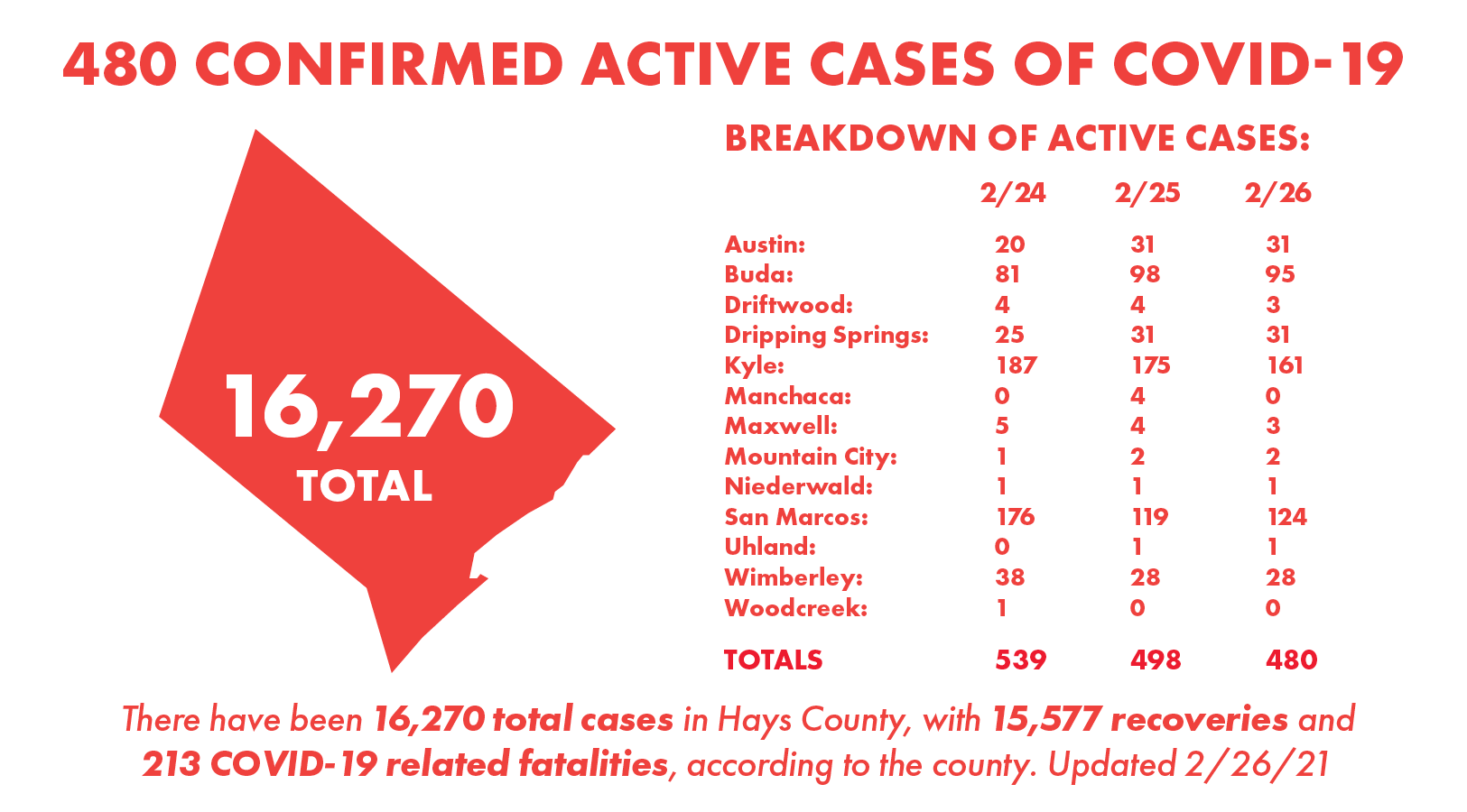 Hays County, COVID-19, covid update, San Marcos, San Marcos News, San Marcos Record