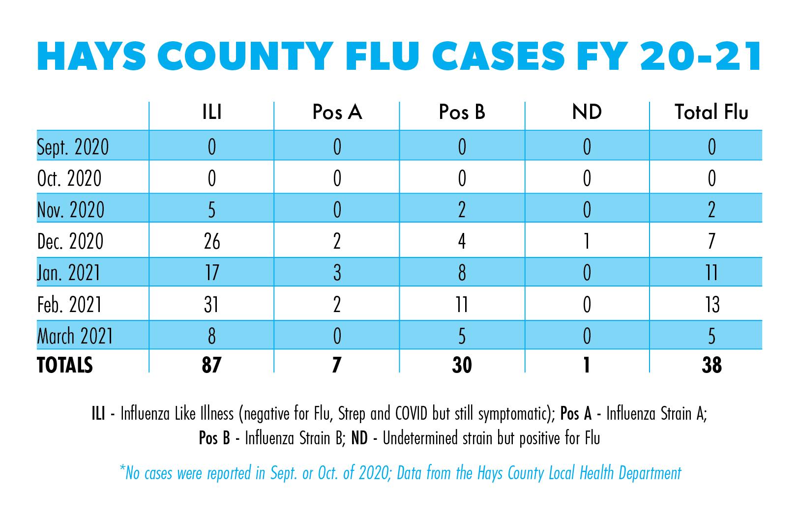 Flu testing minimal but COVID-19 precautions help prevent viral spread
