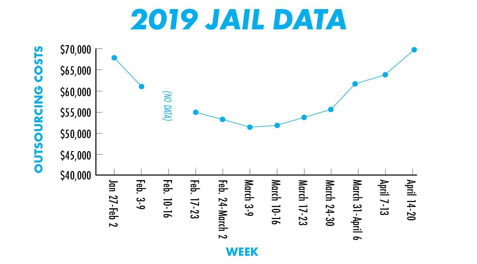 Daily Record graphic by Colton Ashabranner hays county jail outsourcing