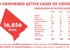 Hays County, Covid update, COVID-19, San Marcos, San Marcos News, San Marcos Record