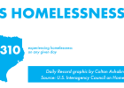 colton ashabranner graphic design homelessness san marcos daily record